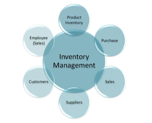 The Main Function of Inventory