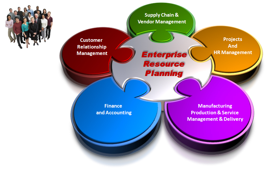 an overview of the software industry and enterprise resource planning system We propose a total healthcare enterprise resource planning (therp) system for healthcare organizations with a single point of access and synchronized view of all applications, regardless of the.